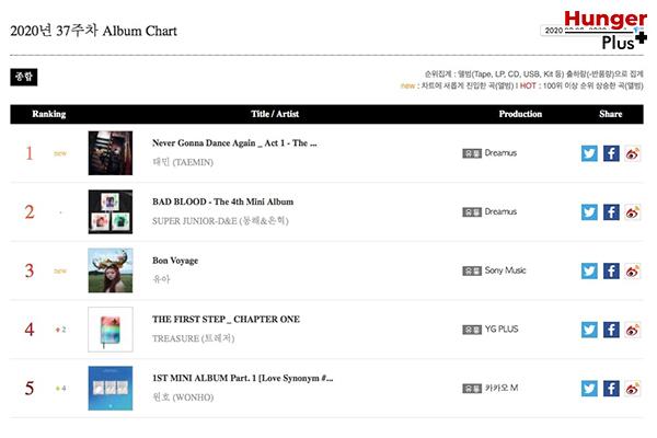 BTS และ แทมิน SHINee กวาดรางวัลล่าสุดบนชาร์ต Gaon ประจำสัปดาห์ ในเดือนกันยายน 2020 ข่าวดารา ข่าวบันเทิง ข่าวออนไลน์ BTS แทมินSHINee GaonChart
