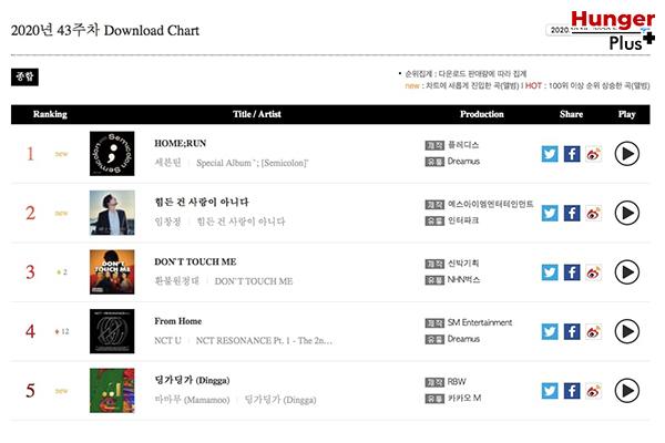 NCT, BLACKPINK, BTS, SuperM, LOONA และศิลปิน K-POP อีกหลายวงทีขึ้นไปอยู่บนชาร์ตเพลงระดับโลกอย่าง Billboard's World Albums Chart ได้ ข่าวดารา ข่าวบันเทิง ข่าวออนไลน์ ข่าวฟุตบอล Kpop Billboard'sWorldAlbumsChart