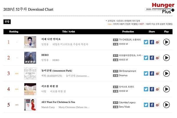 BTS, NCT, BLACKPINK, TWICE, SuperM และอีกมากมาย ครองอันดับสูงในชาร์ตอัลบั้ม World Albums ของ Billboard ข่าวดารา ข่าวบันเทิง ข่าวออนไลน์ ข่าวฟุตบอล WorldAlbums BTS NCT BLACKPINK TWICE SuperM