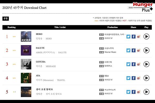 BTS, NCT, MONSTA X, BLACKPINK และชาร์ต Gaon ยอดนิยมประจำเดือนและรายสัปดาห์อีกมากมาย ข่าวดารา ข่าวบันเทิง ข่าวออนไลน์ ข่าวฟุตบอล K-pop ชาร์ตGaon