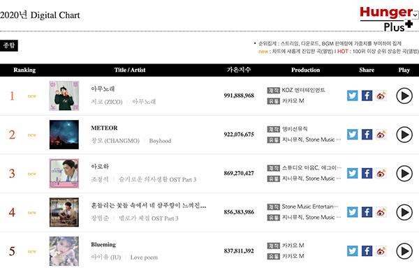 Gaon เผยชาร์ตเพลงแบบดิจิทัลและอัลบั้มสะสมของเหล่าศิลปิน K-POP ที่มีการดาวโหลดมากที่สุดสำหรับปี 2020 ข่าวดารา ข่าวบันเทิง ข่าวออนไลน์ ข่าวฟุตบอล K-Pop ชาร์ตGaon2020