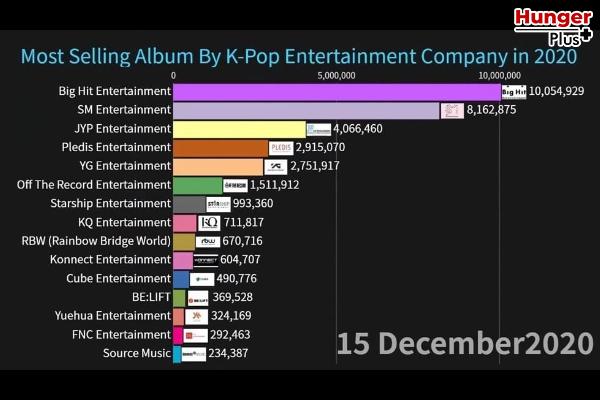 สรุปยอดขายอัลบั้ม ของ 18 ค่ายเพลง K-POP ประจำปี 2020 ข่าวดารา ข่าวบันเทิง ข่าวออนไลน์ ข่าวฟุตบอล K-Pop สรุปยอดขายอัลบั้ม2020